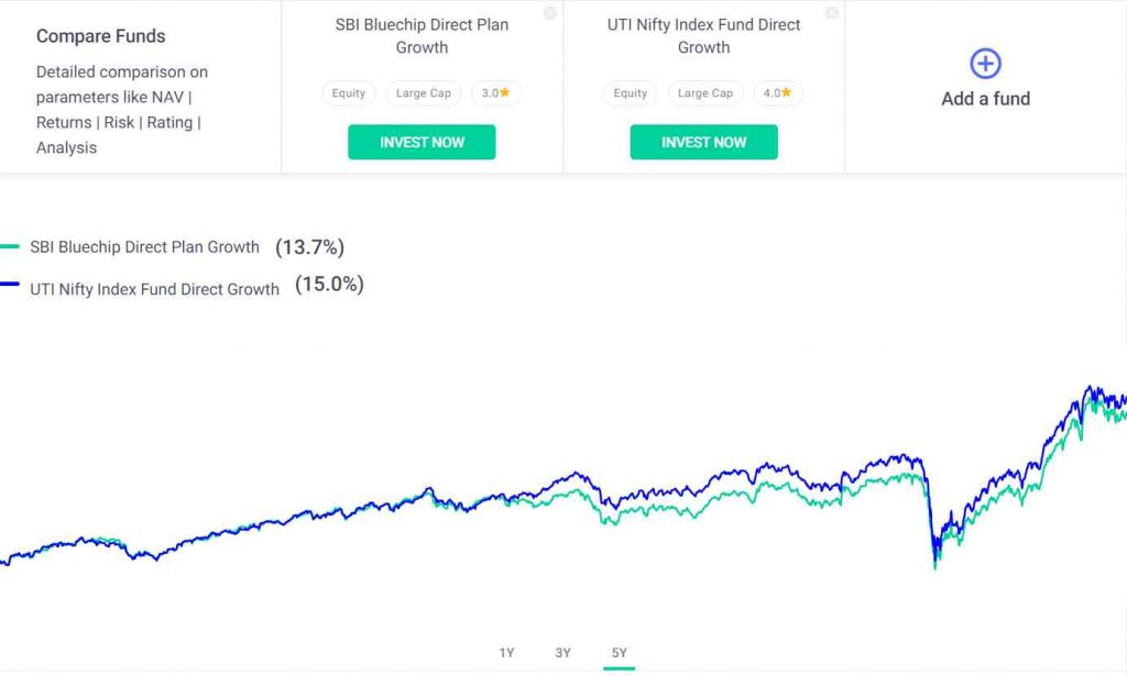 Groww App To Compare Mutual Funds