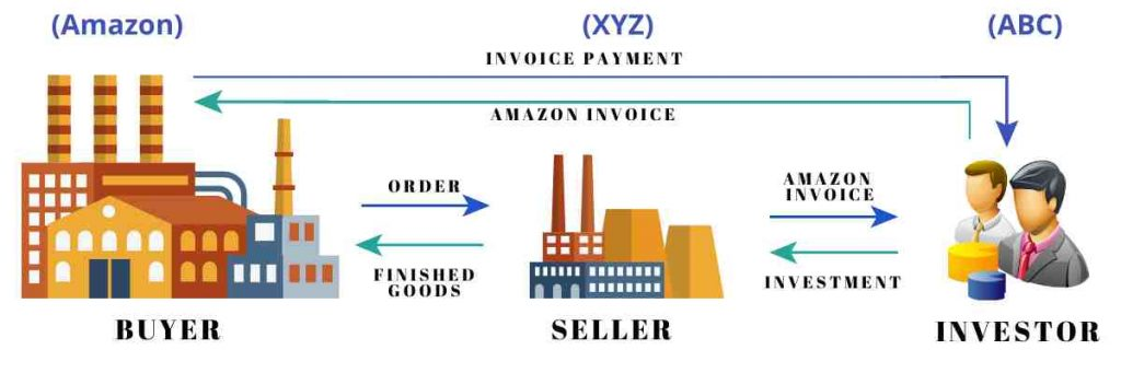 What is invoice discounting