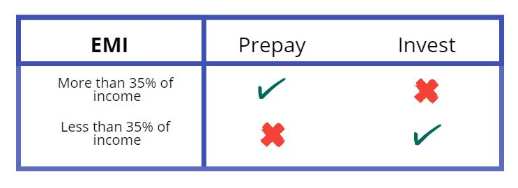 Prepay home loan or invest