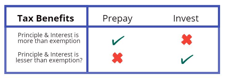 Prepay home loan or invest in mutual fund